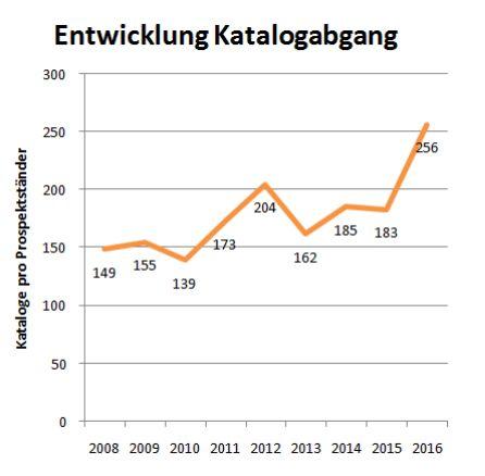 Grafik Katalogabgänge 2015/2016